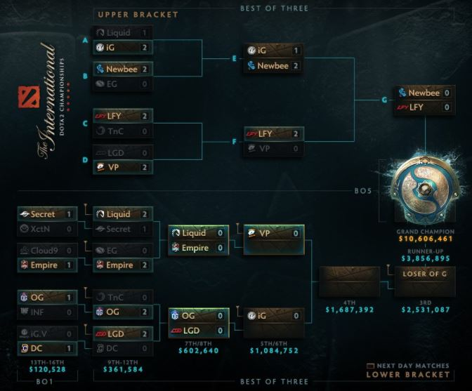 day 3 of the ti7