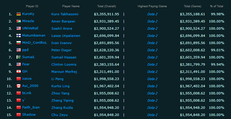 richest player in esports